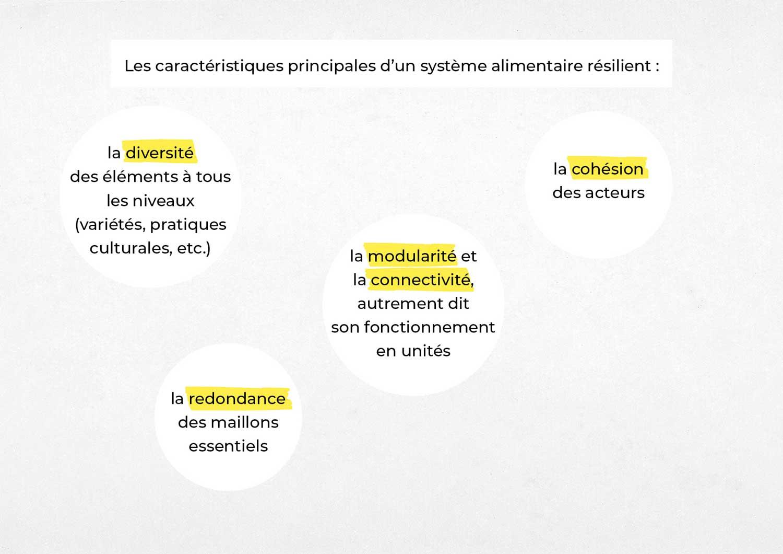 LGA_Résilience-alimentaire_48